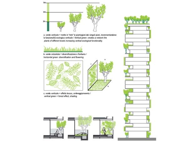 Милан проект Вертикальный лес (3)